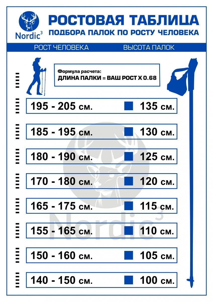 Скандинавская ходьба техника ходьбы с палками, противопоказания.